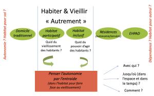 Habiter 2